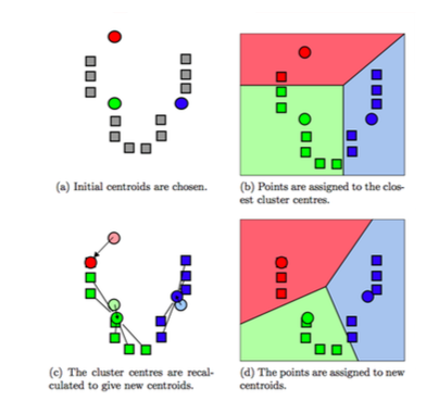 use k-means for clustering essay The k-means clustering data mining algorithm is commonly used to find the clusters due to its simplicity of implementation and fast execution after applying the k-means clustering algorithm on a dataset, it is difficult for one to interpret and to extract required results from these clusters, until.