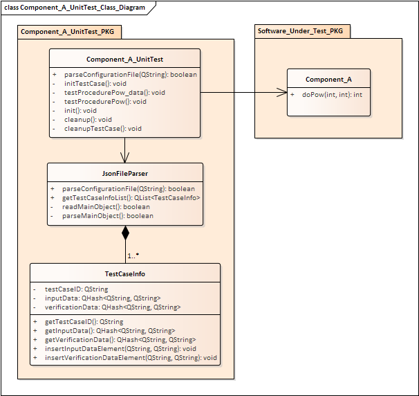 Data driven testing with qt andrea toscano component a unittest class diagram ccuart Gallery