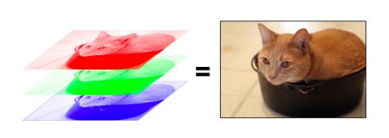 RGB representation