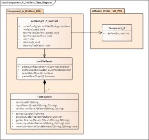Component A UnitTest Class Diagram