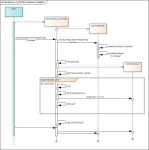 Component A UnitTest Sequence Diagram